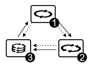 Виды движений Шейкера Multi Bio 3D BioSan